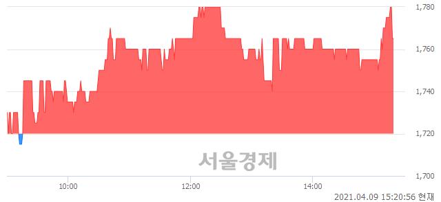 <유>갤럭시아에스엠, 매수잔량 393% 급증
