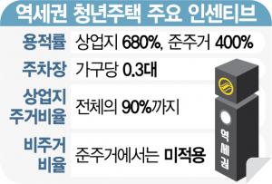 [단독] 제동 걸린 '박원순표 역세권 청년주택'