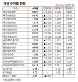 [표]채권 수익률 현황(4월 9일)