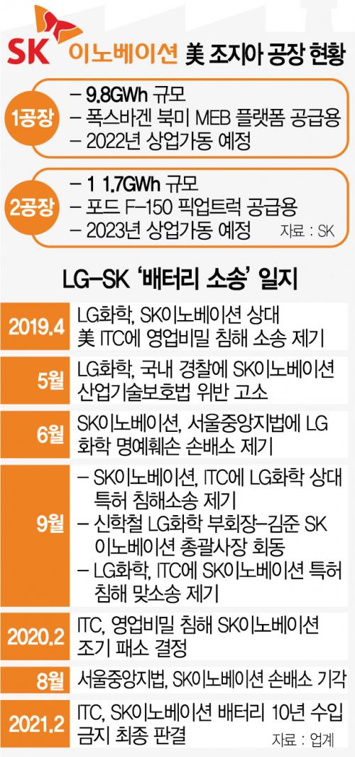 LG-SK 배터리 분쟁 전격 합의 '발표 내용 조율 중' [종합]