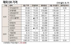 [표]해외 DR 가격(4월 9일)