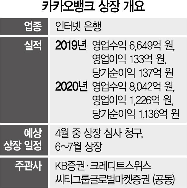 30조 'IPO대어' 카카오뱅크 이르면 이달 상장 예심 청구[시그널]