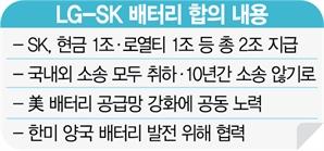 LG·SK '2조 합의' …파국 피한 K배터리