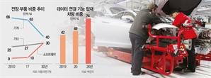 美·유럽 '미래車 SW' 사활거는데…한국은 인력·투자 '가뭄'