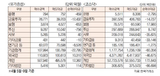 [표]주간 유가증권 코스닥 투자주체별 매매동향(4월 5일~9일)