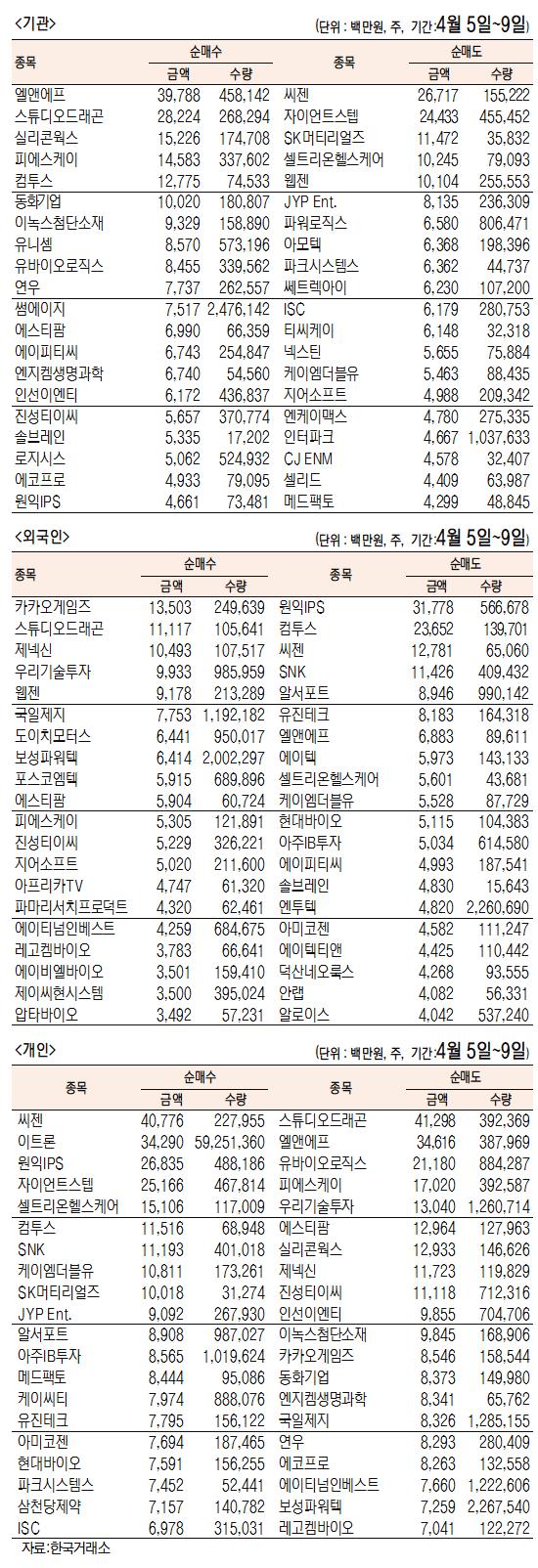 [표]주간 코스닥 기관·외국인·개인 순매수·도 상위종목(4월 5일~9일)