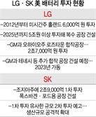 이제는 美서 진검승부…LG, 5조 들여 공장 짓고 GM과 합작 vs SK, 조지아에 2.7조 추가 투자