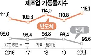 제조업 가동률 10년째 뚝…추락하는 韓 기업