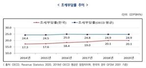 한국 재산과세 부담률 OECD 1.7배