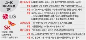 """""""LG-SK 합의 최대 수혜주는 SKC...'매수'"""""""
