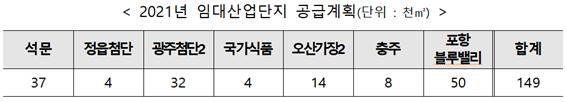 LH, 올해 임대산업단지 14만 9,000㎡ 공급