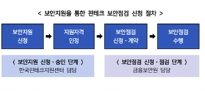 금융보안원, 중소 핀테크 기업 대상 보안점검 실시