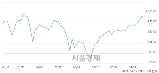 [개장 시황] 코스닥 992.31.. 개인과 기관의 순매수에 상승 출발 (▲2.92, +0.30%)