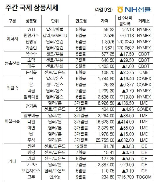 [NH선물/주간 국제상품시황]공급 과잉 우려 확대에...WTI 전주보다 3.47% 하락
