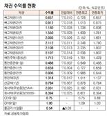 [표]채권 수익률 현황(4월 12일)
