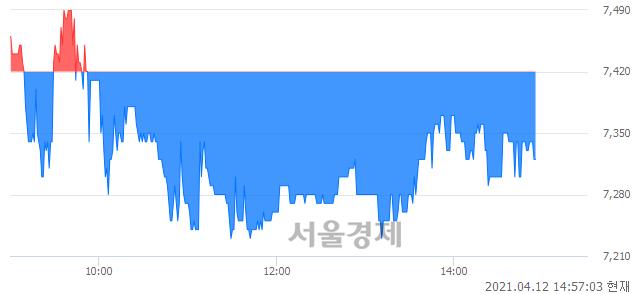 <유>대림B&Co, 매도잔량 588% 급증