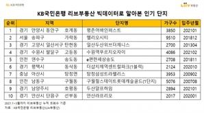 """""""올 1분기 인기 아파트는 수도권·대단지·신축 아파트"""""""