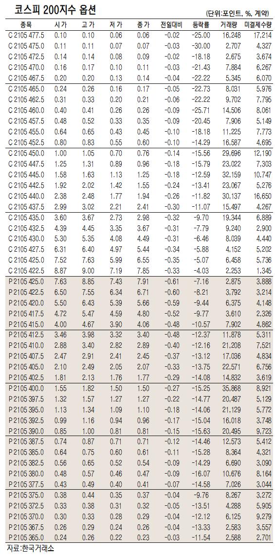 [표]코스피200지수 옵션 시세(4월 12일)