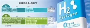 '장기 테마' 수소株, ETF로 투자해볼까