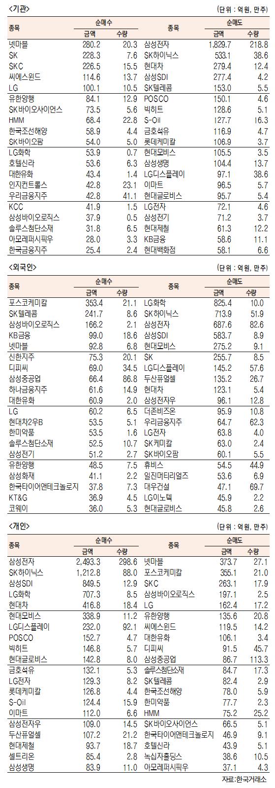 [표]유가증권 기관·외국인·개인 순매수·도 상위종목(4월 12일-최종치)