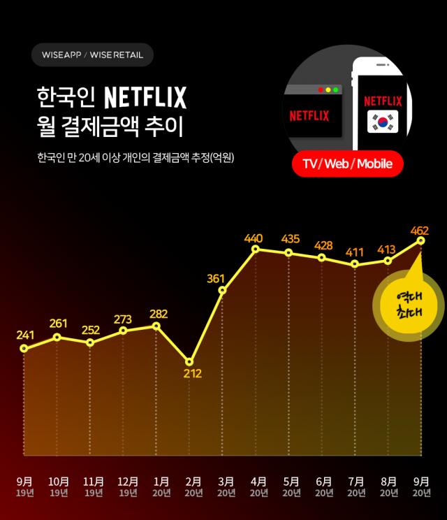 처음 공개된 넷플릭스코리아 재무제표... 지난해 한국에서 구독료 수익은 얼마?