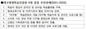 출범 100일 맞은 대구평생학습진흥원…온라인 학습플랫폼 구축 본격화