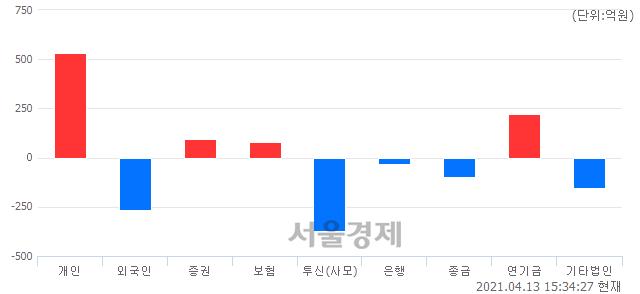 [마감 시황] 개인 매수 우위.. 코스닥 1010.37(▲9.72, +0.97%) 상승 마감