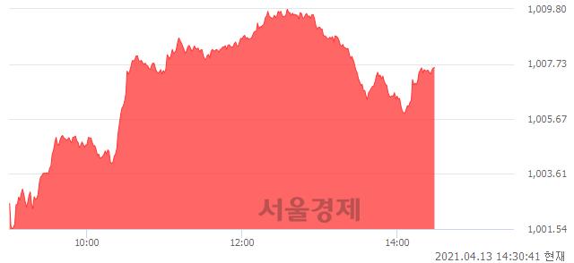 오후 2:30 현재 코스닥은 47:53으로 매수우위, 매도강세 업종은 일반전기전자업(0.61%↑)