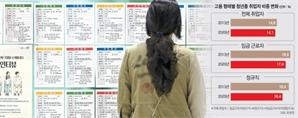 """최저임금 올라 청년들 안뽑는다는데…노동계는 """"1만원으로 인상"""""""