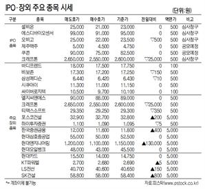 [표]IPO장외 주요 종목 시세(4월 13일)