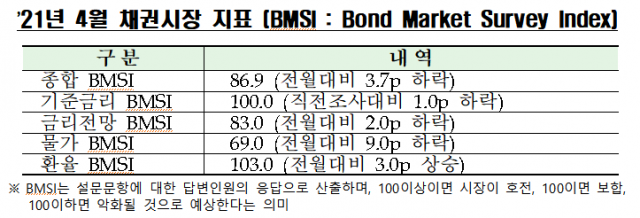 채권 전문가 '4월 금리 보합세…15일 금통위, 기준금리 동결'