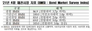 """채권 전문가 """"4월 금리 보합세…15일 금통위, 기준금리 동결"""""""