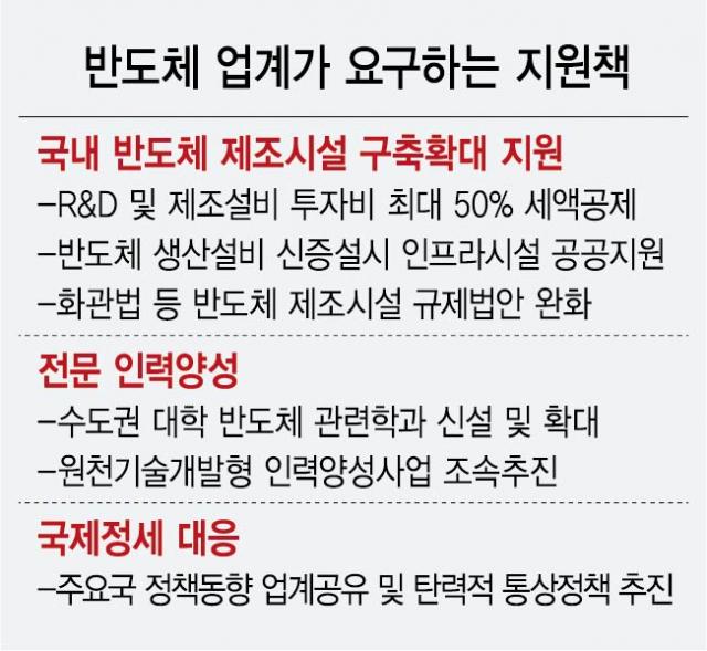 韓 '메모리 초격차'도 사정권…R&D·설비·외교 '입체적 지원' 시급