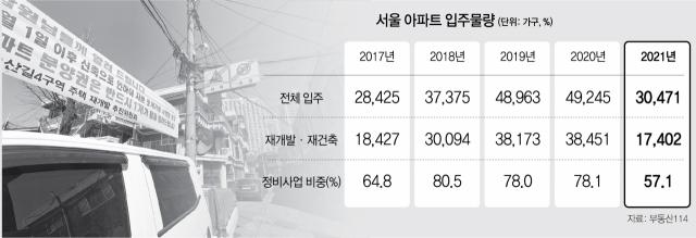 쉼없이 옥죄더니…재개발·재건축 입주 '반토막'