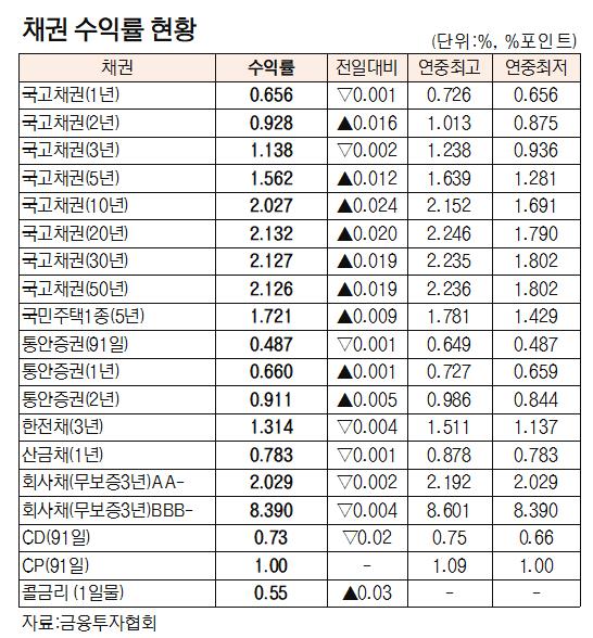[표]채권 수익률 현황(4월 13일)