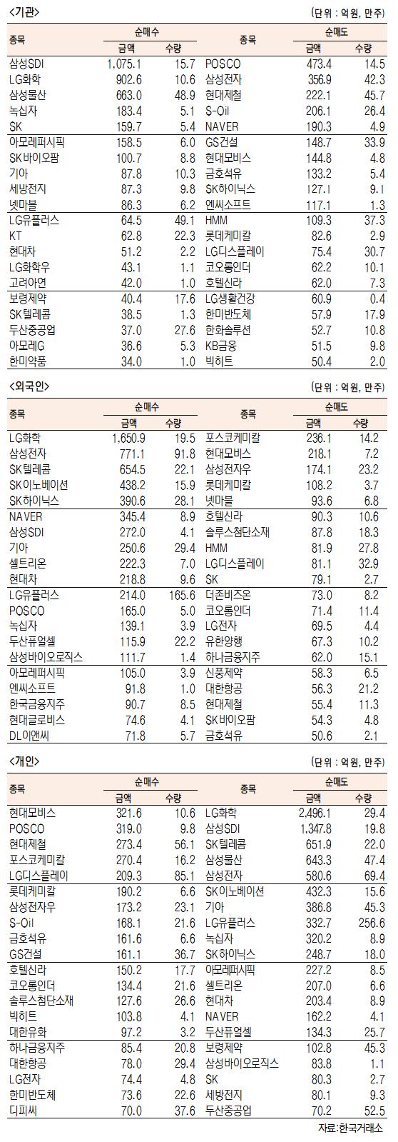 [표]유가증권 기관·외국인·개인 순매수·도 상위종목(4월 13일-최종치)