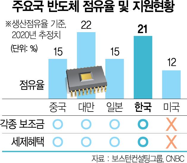 바이든 '반도체는 인프라'…칩생산 세계 5위→1위 도약 '야심'