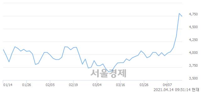 <유>한국내화, 매도잔량 372% 급증