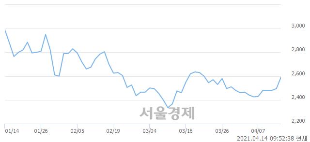 <코>아미노로직스, 전일 대비 7.41% 상승.. 일일회전율은 1.38% 기록