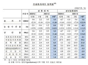 유가상승에 수입물가 전월대비 3.4%↑…넉달째 상승