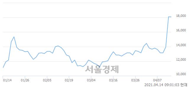 <유>키다리스튜디오, 장중 신고가 돌파.. 18,100→18,700(▲600)