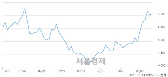 <코>한국팩키지, 전일 대비 7.96% 상승.. 일일회전율은 5.65% 기록