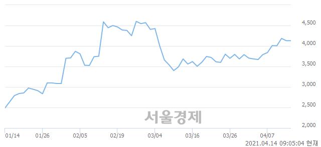 <코>지엔원에너지, 매도잔량 521% 급증