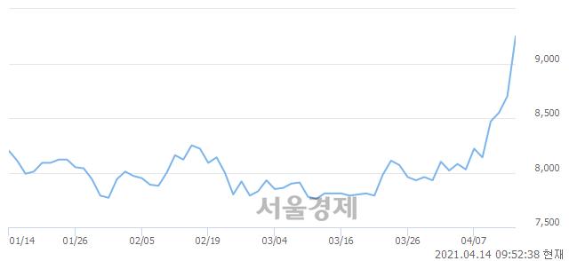 <코>아이스크림에듀, 매수잔량 558% 급증