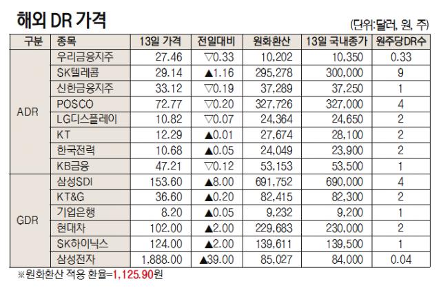 [표]해외 DR 가격(4월 13일)