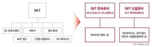 """[시그널] SKT, 이동통신-반도체 '중간지주'로 전환…""""반도체 M&A 나선다"""""""