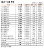 [표]채권 수익률 현황(4월 14일)