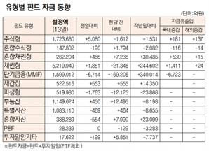 [표]유형별 펀드 자금 동향(4월 13일)