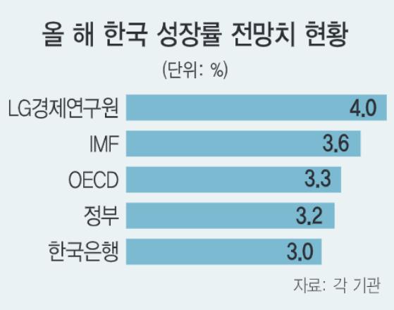 올 성장률 4%로 올린 LG硏 '서비스업 회복은 점진적 수준'