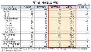 지난해 국내은행 해외점포 자산 23%↑